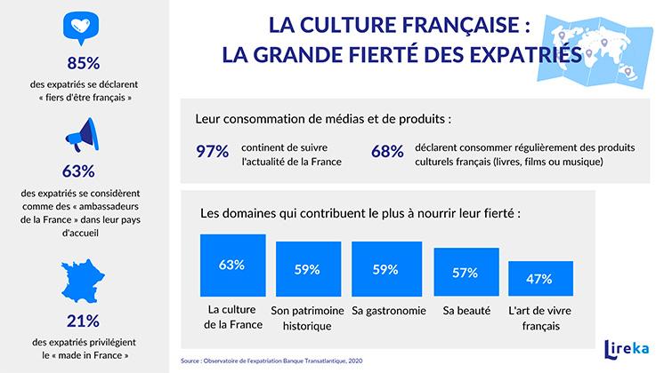 expatriation français