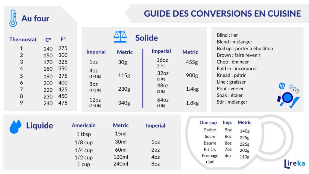 Guide des conversion en cuisine