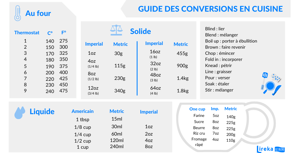 Guide des conversion en cuisine