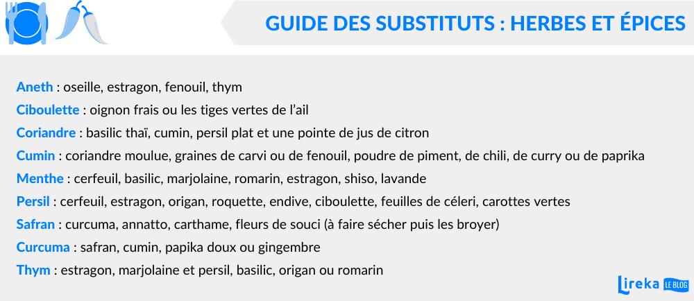 Guide des substituts : herbes et épices