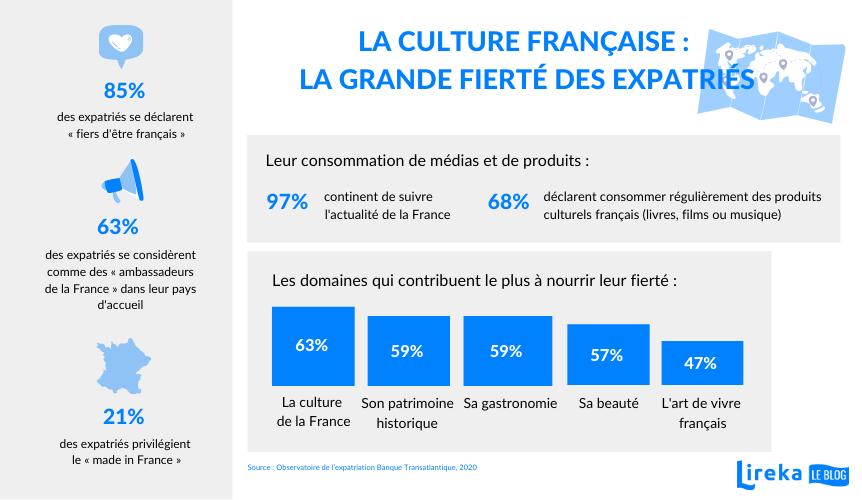 culture française : fierté des expatriés