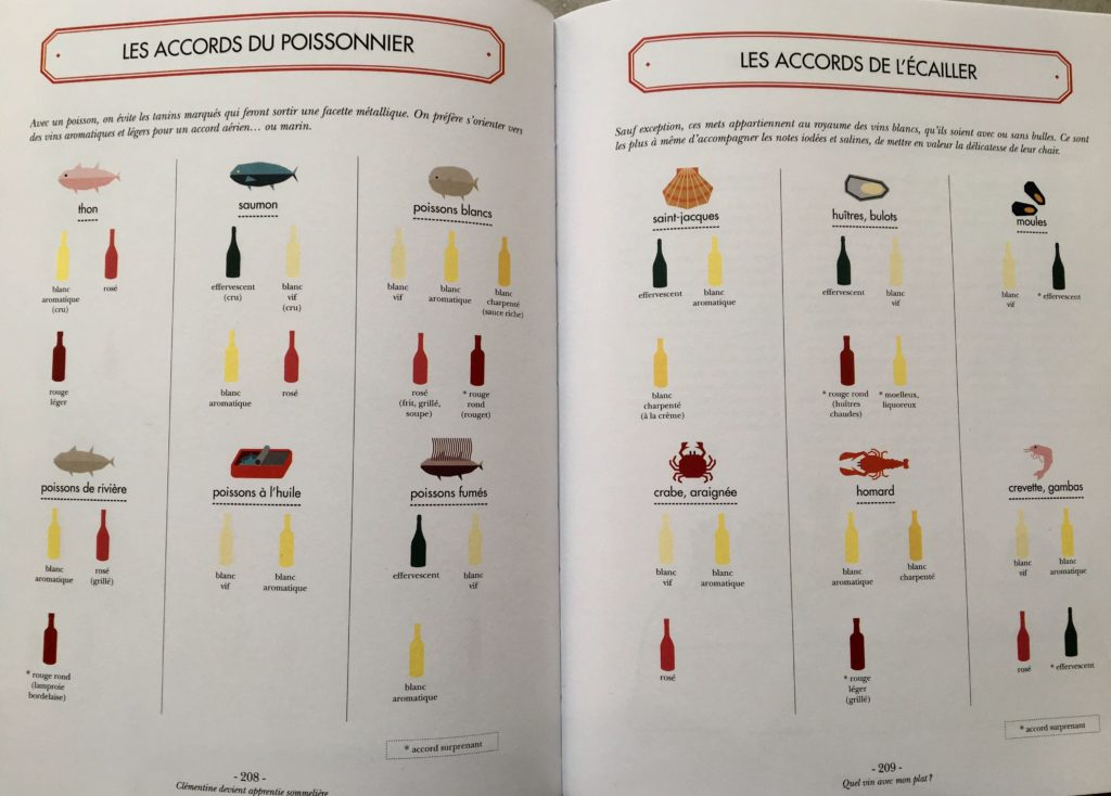 Les accords mets-vins de base