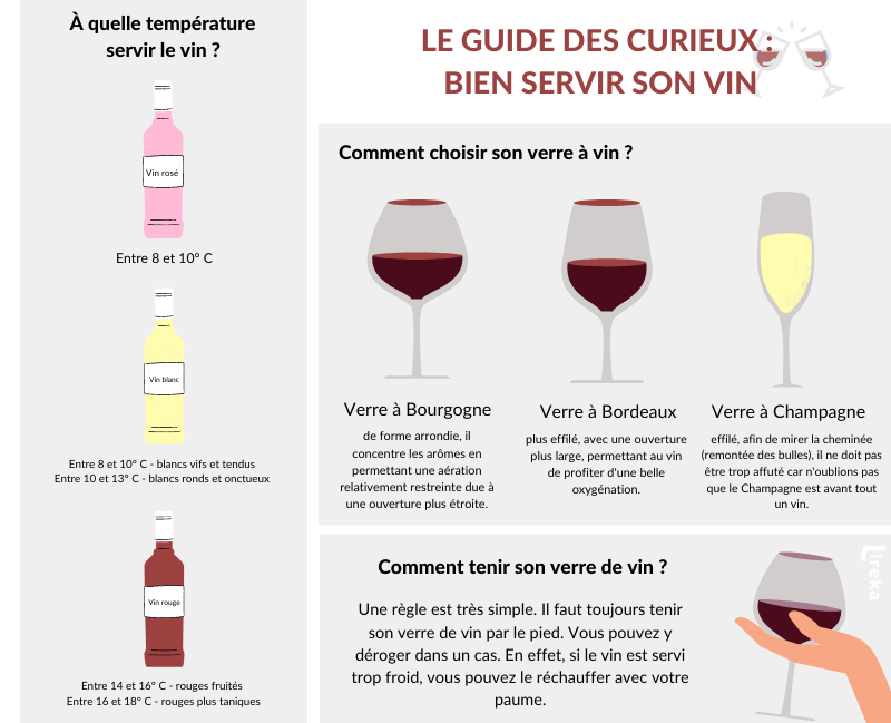 Comment bien servir son vin ?