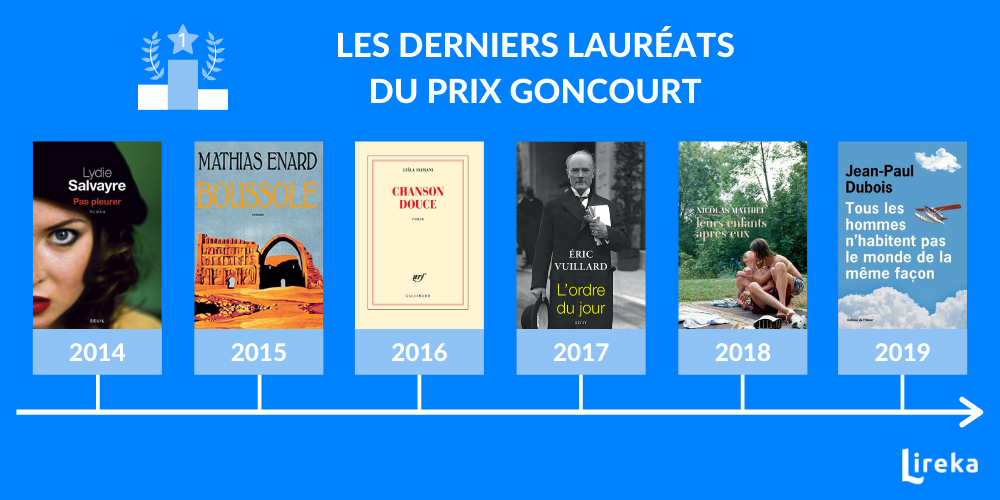 Les derniers lauréats du prix Goncourt