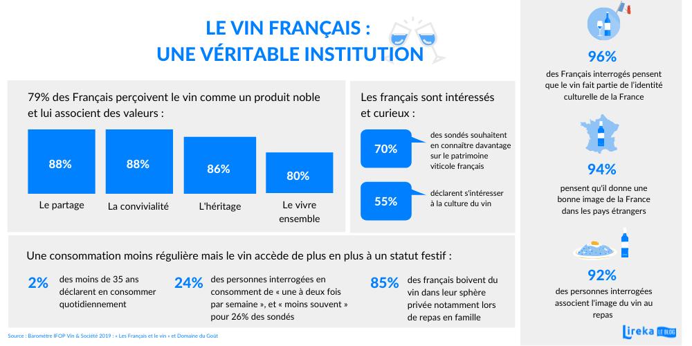 Le vin français : une véritable institution