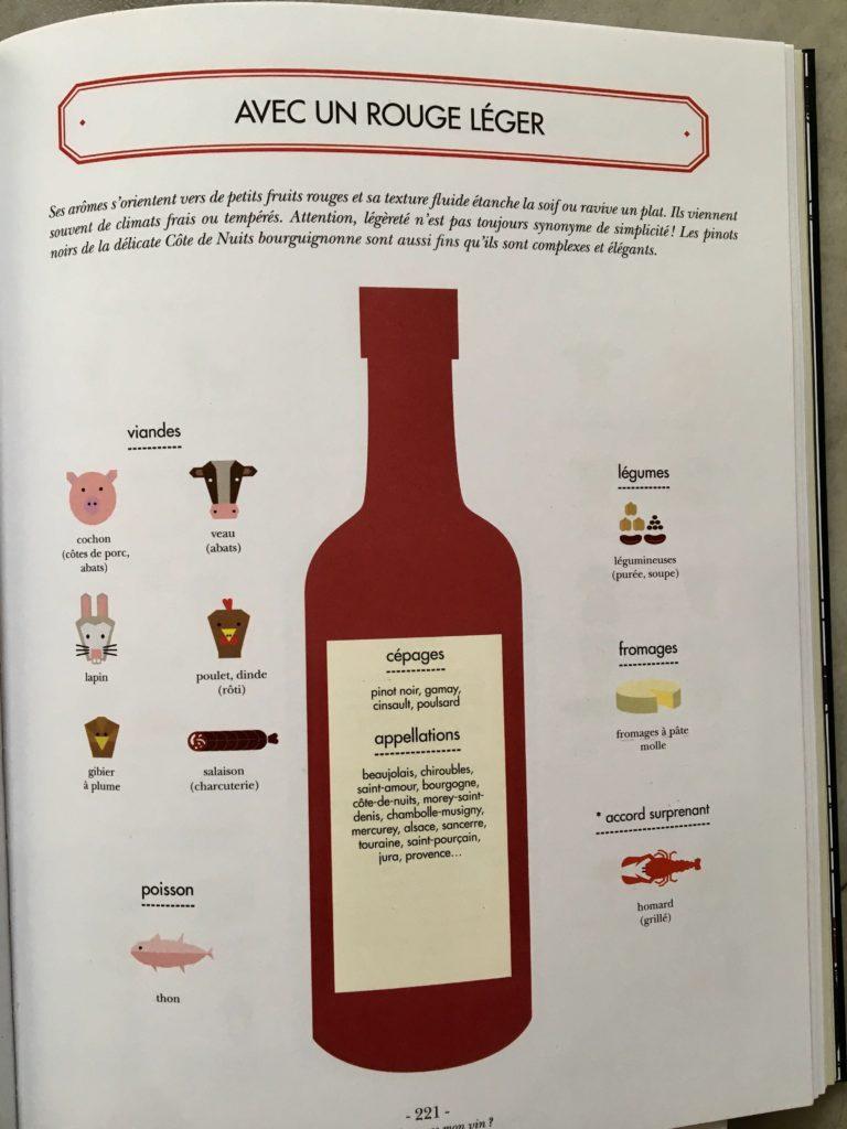 Le vin en cuisine : les accords mets-vins