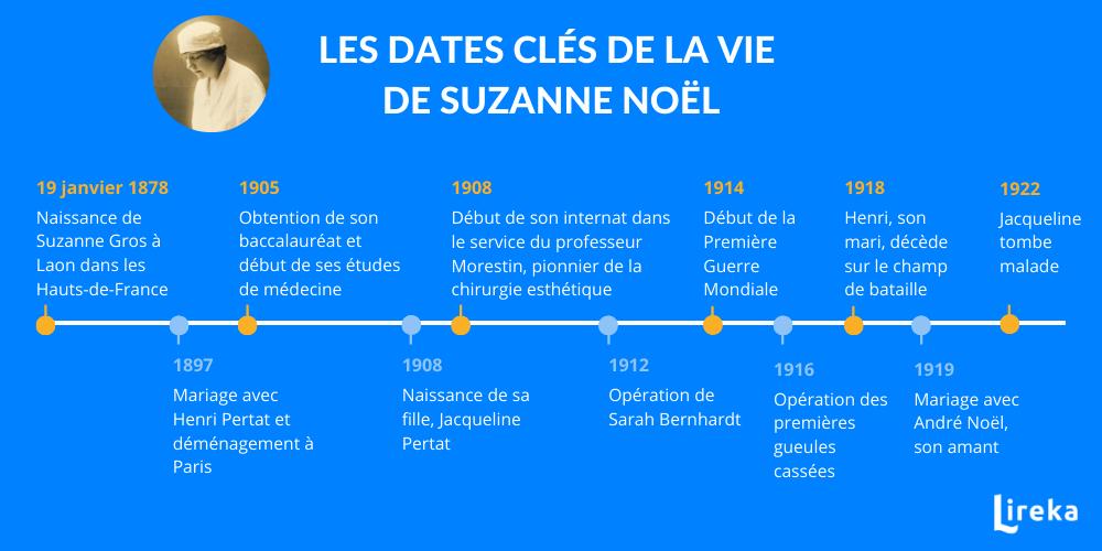 Biographie Suzanne Noël
